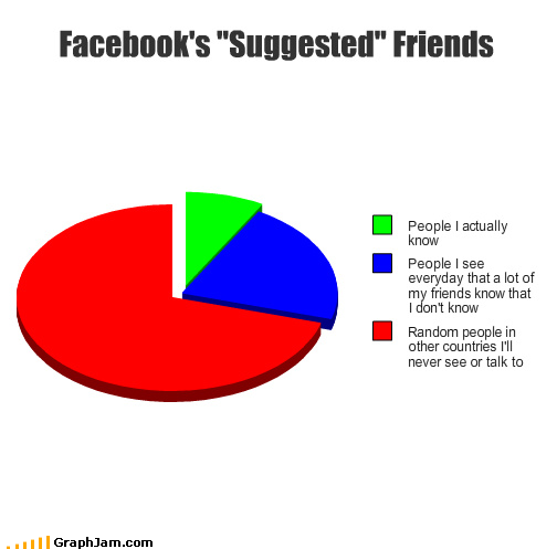 How *does Facebook select Suggested Friends? - ShinyShiny