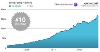 tumblr-traffic-stats.jpg
