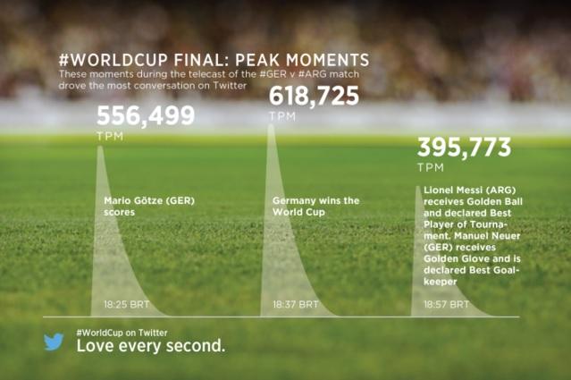 world-cup-twitter-facebook